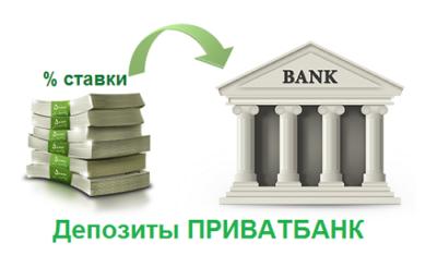 процентные ставки по депозитам в приватбанке