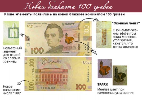 Новые гривны - фото и описание новых денег