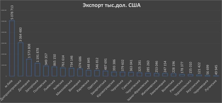 Экспорт по регионам Украины